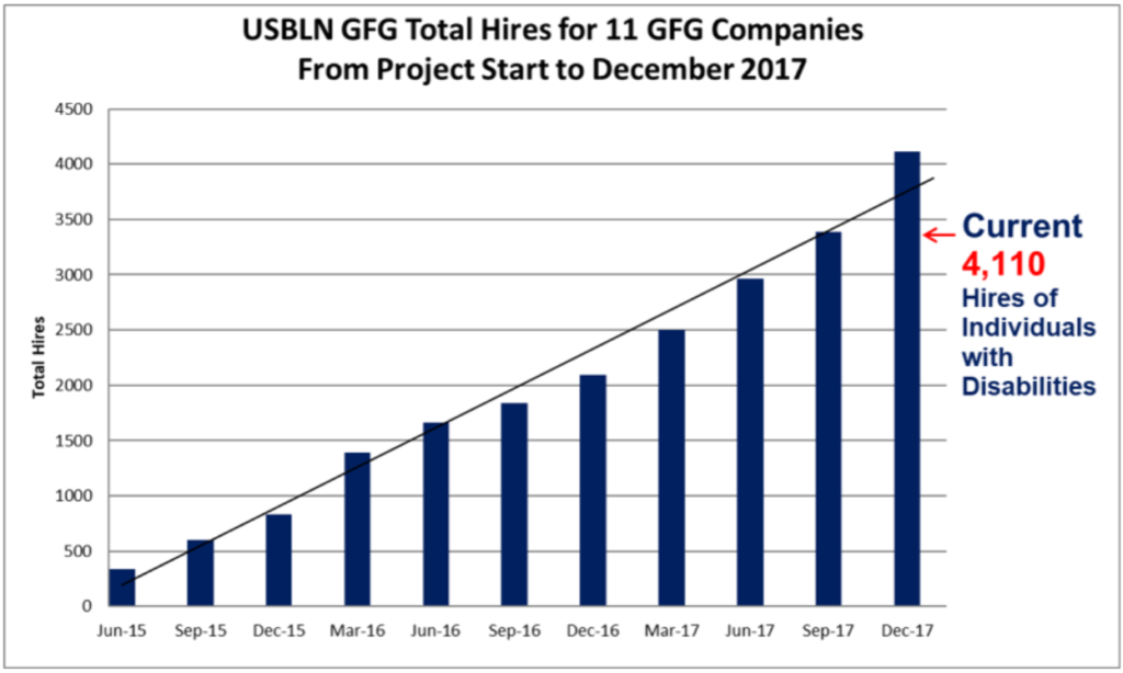 Bar chart showing growth of GFG program hires through 2017