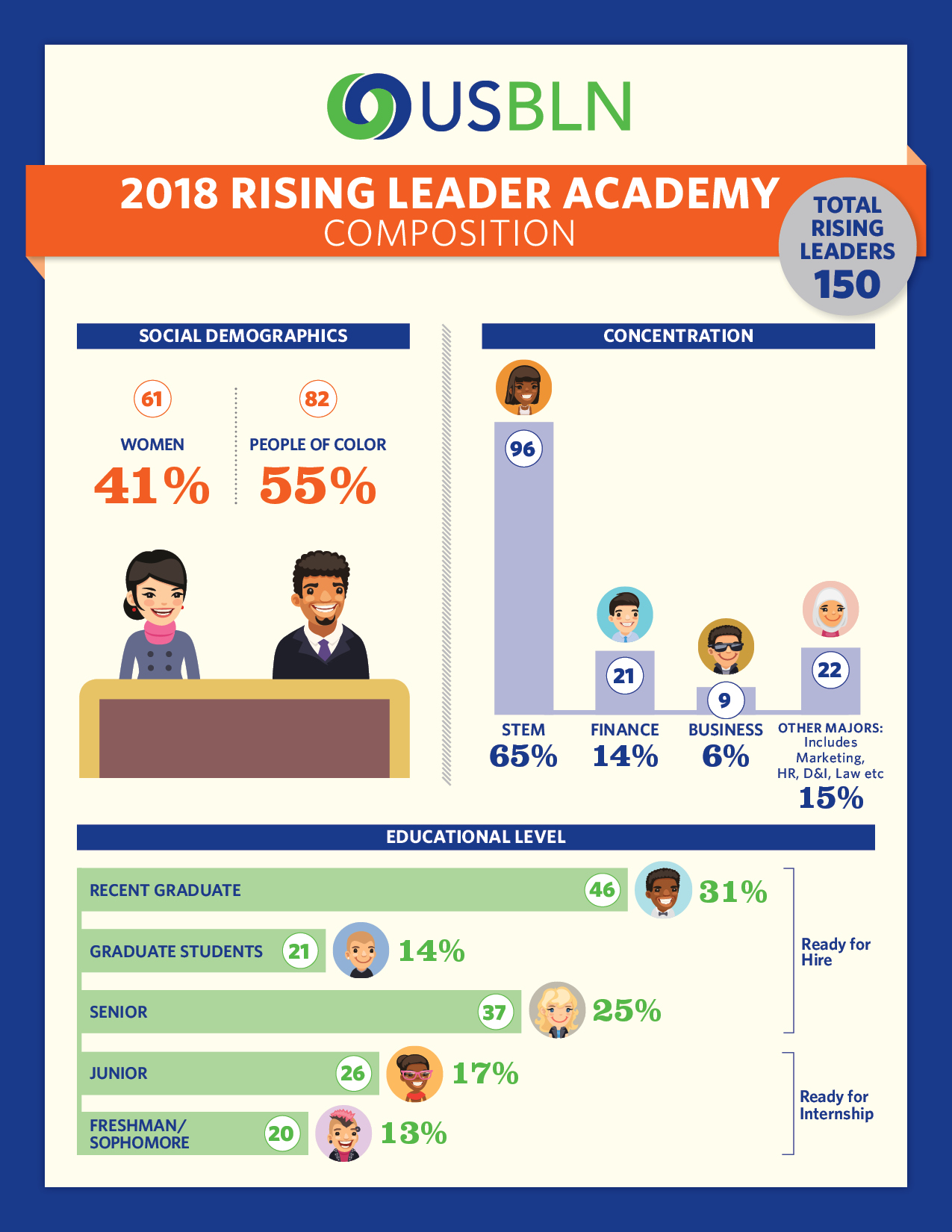 Rising Leader composition breakdown inforgraphic. See below for image description.